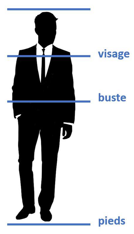 les différents types de portraits
