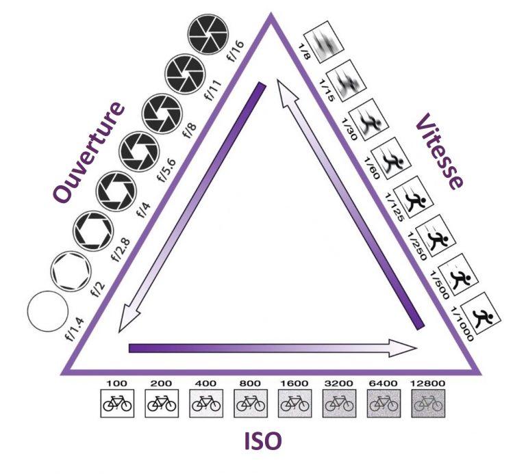 C'est quoi l'exposition ? le triangle de l'exposition ouverture vitesse ISO